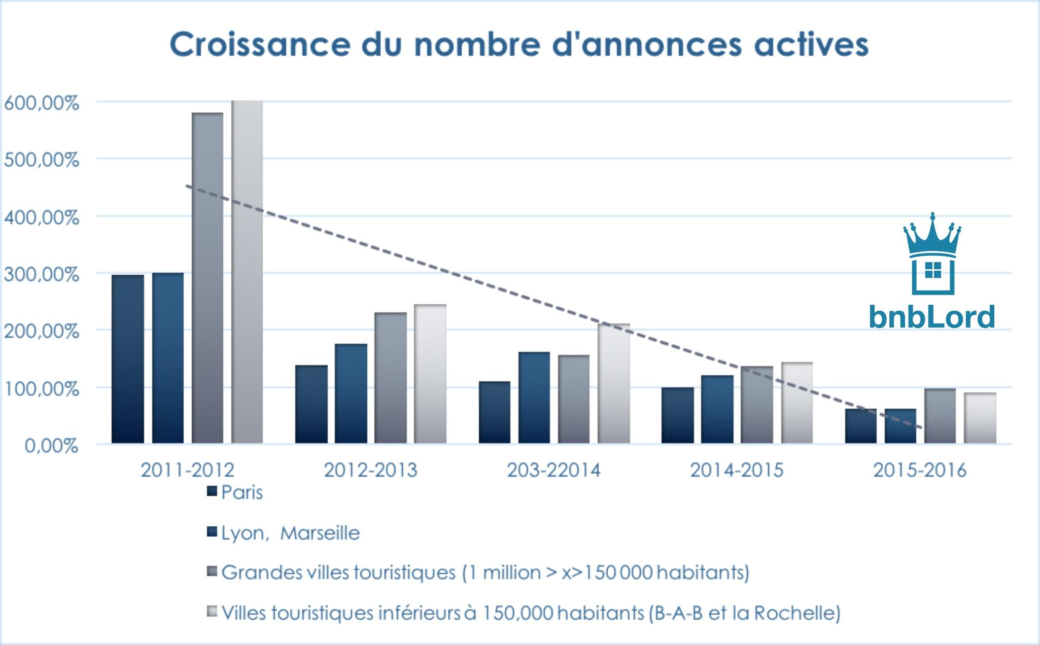 Croissance du nombre d'annonces Airbnb en France